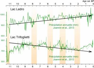 climat-holocene.png