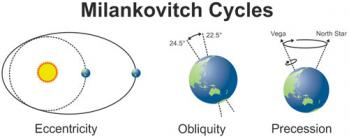 milankovitch-cycles.jpg
